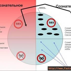 Система Обхода Сознания (CОC)